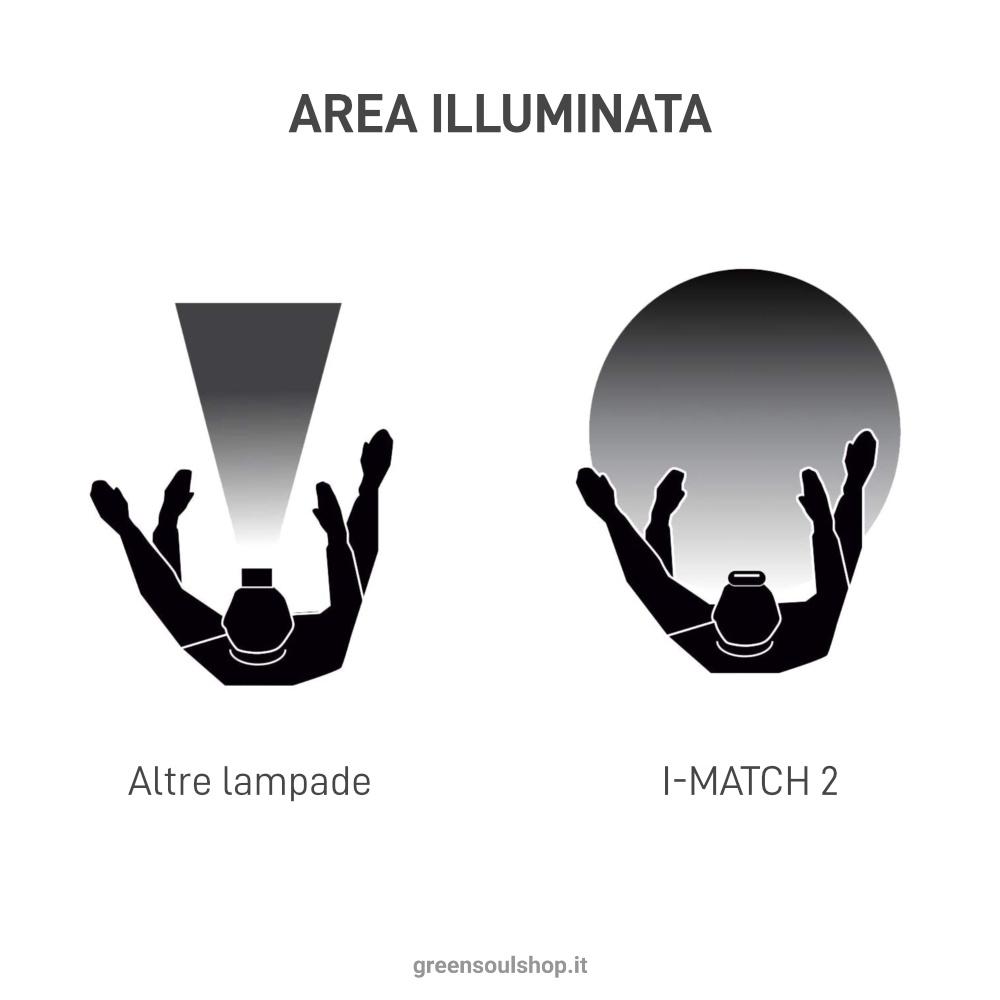 I-Match 2 Scangrip - Illuminazione professionale